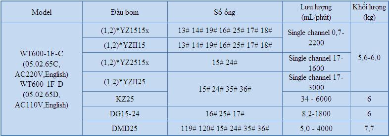 bơm định lượng WT600-1F, bơm chia liều WT300-1F, máy chiết rót WT300-1F