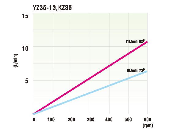 Hiệu suất làm việc đầu bơm nhu động KZ35