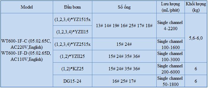 Thông số máy chiết rót WT600-2J