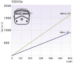 Hiệu suất Đầu bơm nhu động YZ2515x